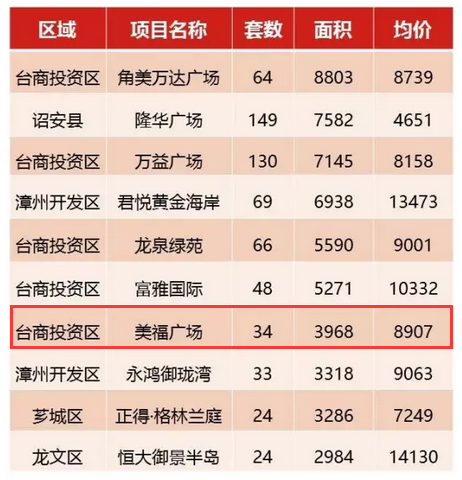 美福一品:单周成交量跻身漳州全市TOP10