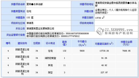 [漳浦]夏商水岸名都:4#楼132席物业近日获批预售证