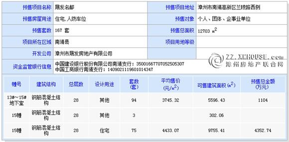 [南靖]晟发名都:15#楼获预售证 拟于12月10日开盘