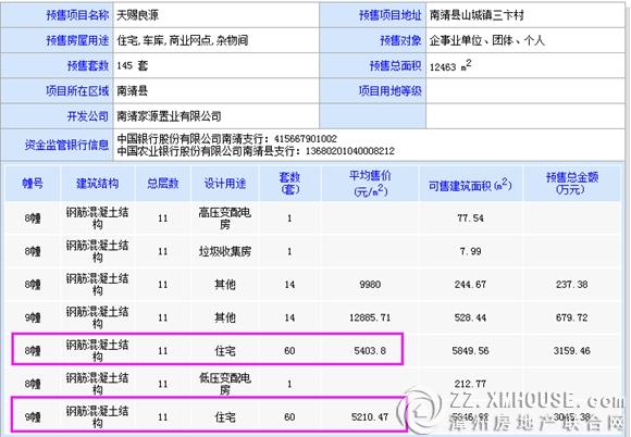 [南靖]天赐良源:8#9#火热在售 4400元/㎡起