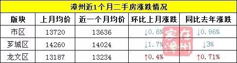 8月漳州部分二手房降温了 243个小区哪些稳得起?